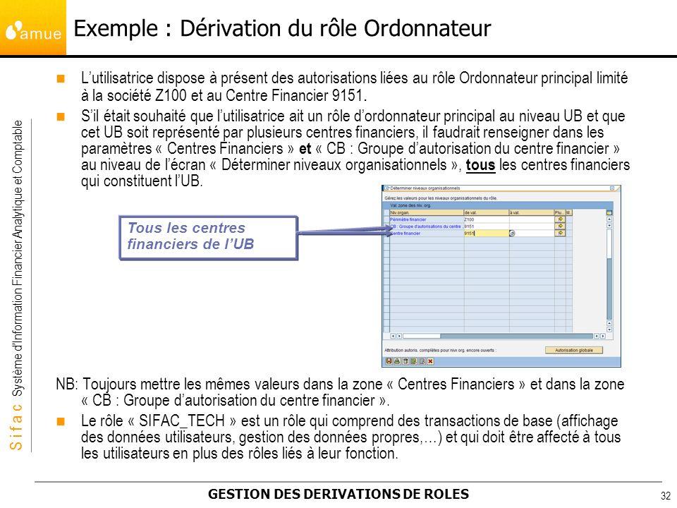 S i f a c Système dInformation Financier Analytique et Comptable GESTION DES DERIVATIONS DE ROLES 32 Lutilisatrice dispose à présent des autorisations