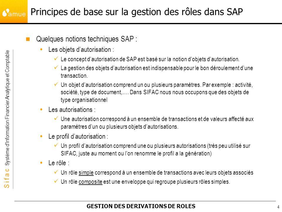 S i f a c Système dInformation Financier Analytique et Comptable GESTION DES DERIVATIONS DE ROLES 5 La dérivation des rôles : Il est uniquement possible de dériver des rôles simples.