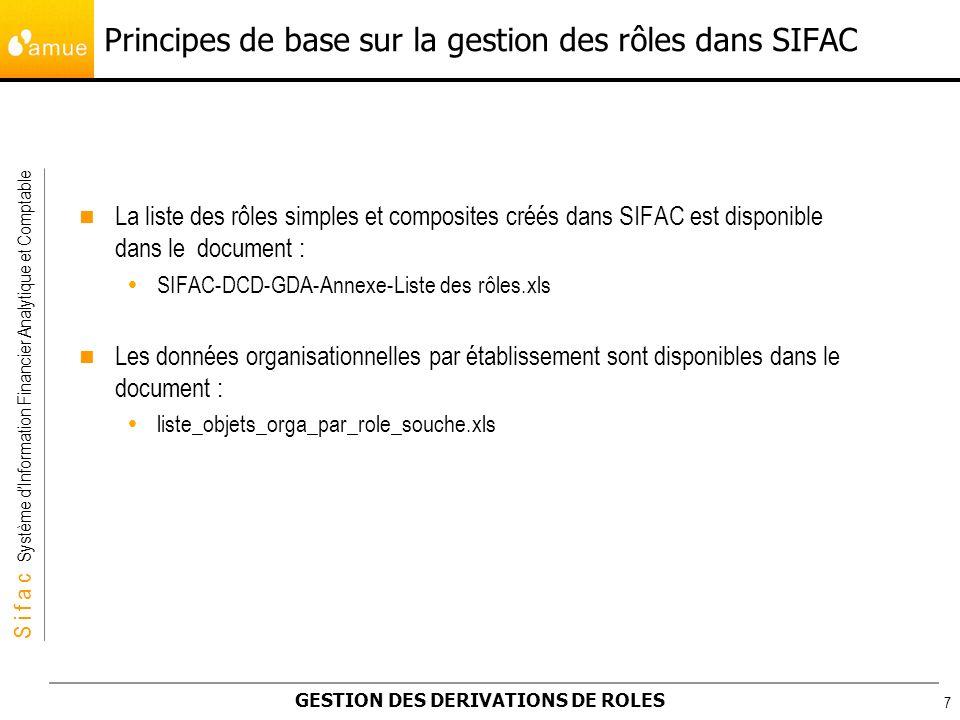 S i f a c Système dInformation Financier Analytique et Comptable GESTION DES DERIVATIONS DE ROLES 7 La liste des rôles simples et composites créés dan
