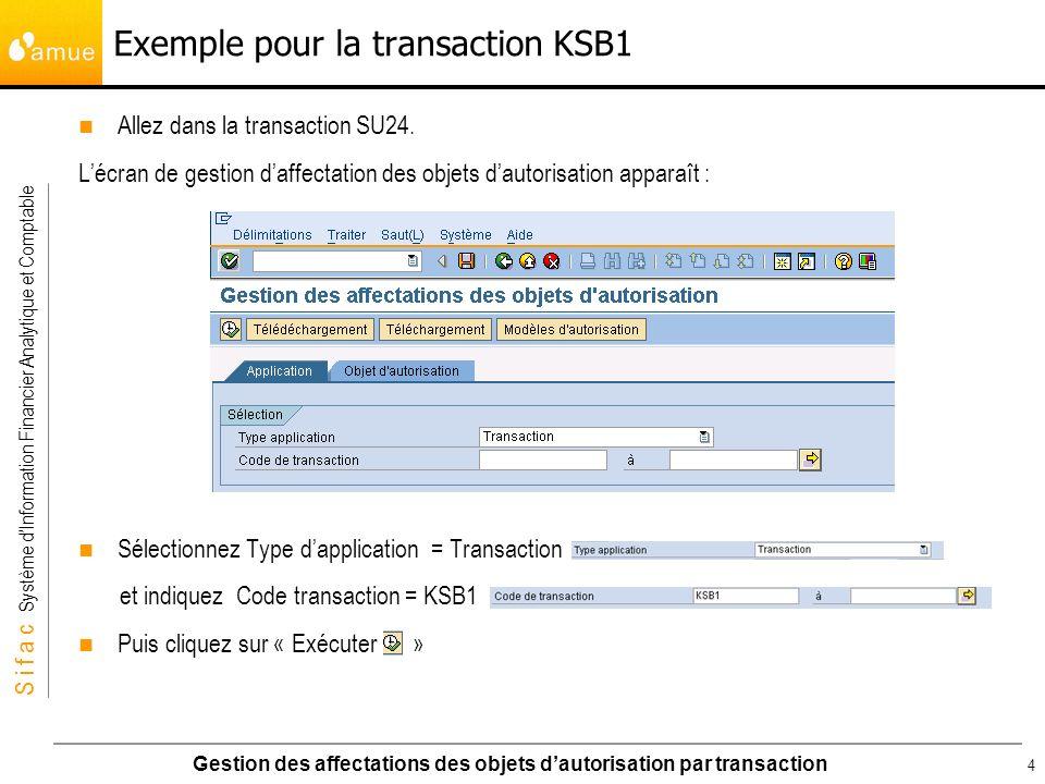 S i f a c Système dInformation Financier Analytique et Comptable Gestion des affectations des objets dautorisation par transaction 5 Exemple pour la transaction KSB1 Le système affiche alors la liste des objets dautorisation associé à la transaction KSB1.