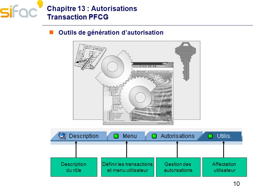 10 Transaction PFCG Chapitre 13 : Autorisations Transaction PFCG Outils de génération dautorisation Description du rôle Définir les transactions et me