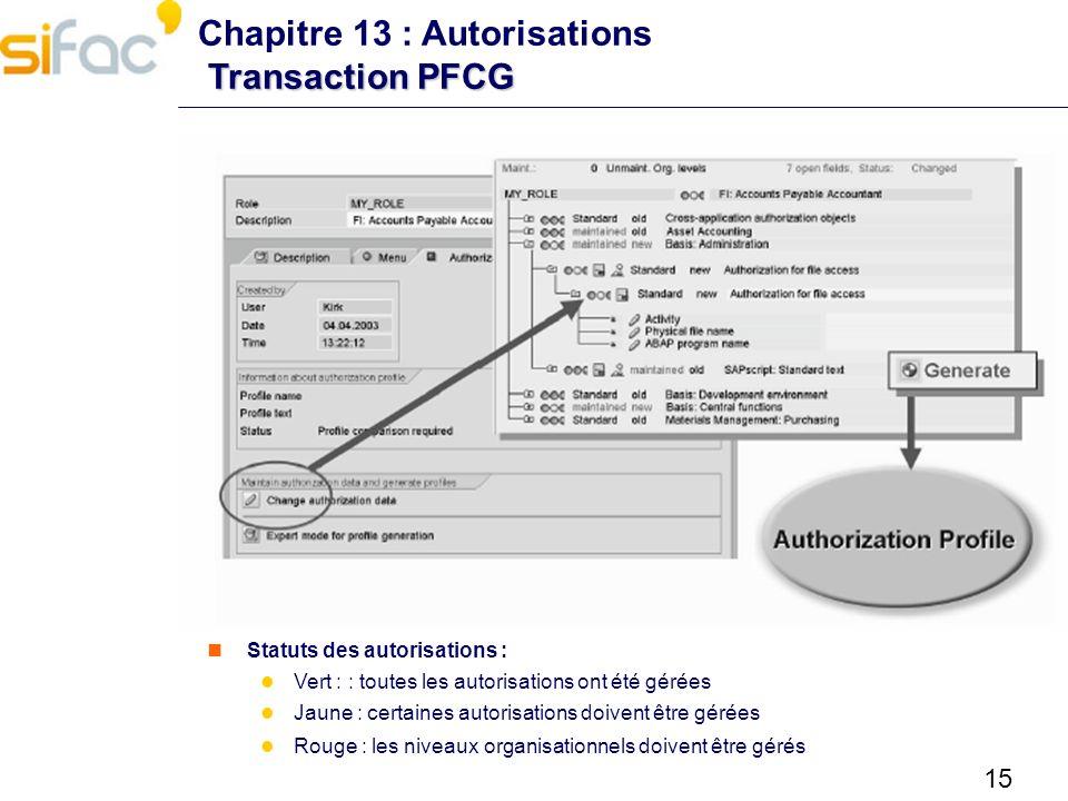 15 Transaction PFCG Chapitre 13 : Autorisations Transaction PFCG Statuts des autorisations : Vert : : toutes les autorisations ont été gérées Jaune :