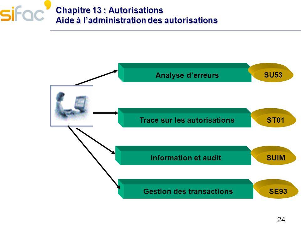 24 Chapitre 13 : Autorisations Aide à ladministration des autorisations Information et audit SUIM Analyse derreurs SU53 Trace sur les autorisationsST0
