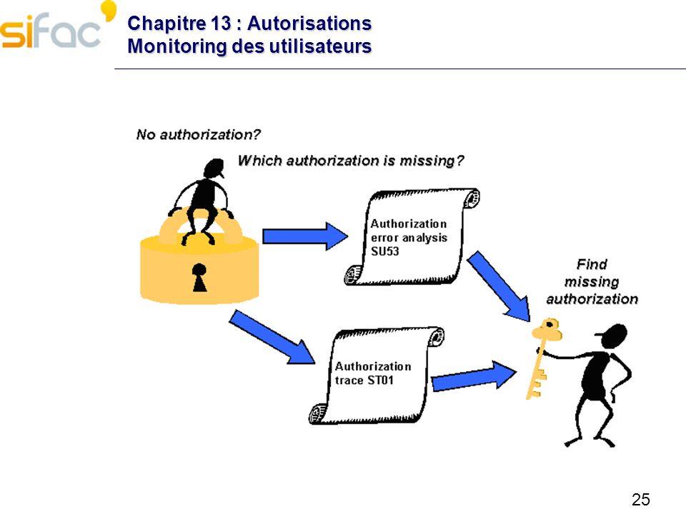 25 Chapitre 13 : Autorisations Monitoring des utilisateurs