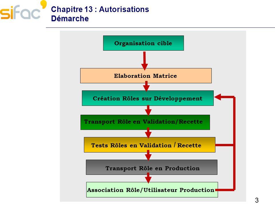 3 Démarche Chapitre 13 : Autorisations Démarche Organisation cible Tests Rôles en Validation / Recette Association Rôle/Utilisateur Production Transpo