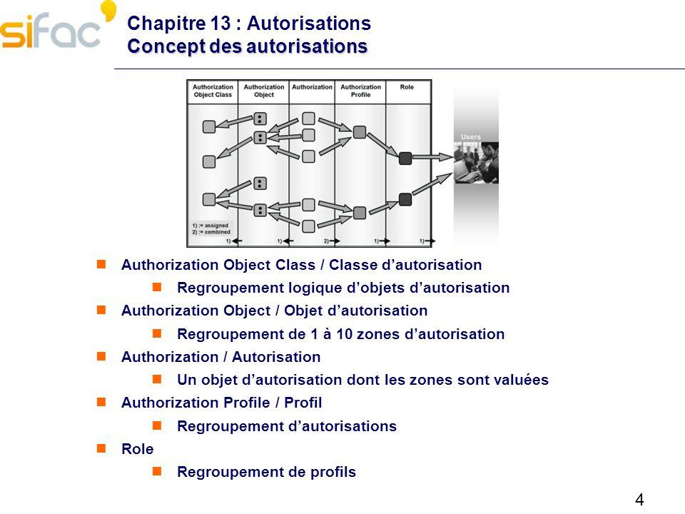 4 Concept des autorisations Chapitre 13 : Autorisations Concept des autorisations Authorization Object Class / Classe dautorisation Regroupement logiq