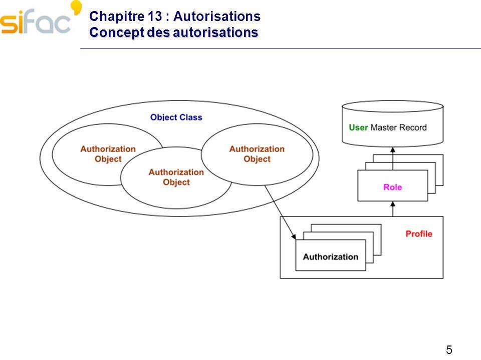5 Concept des autorisations Chapitre 13 : Autorisations Concept des autorisations