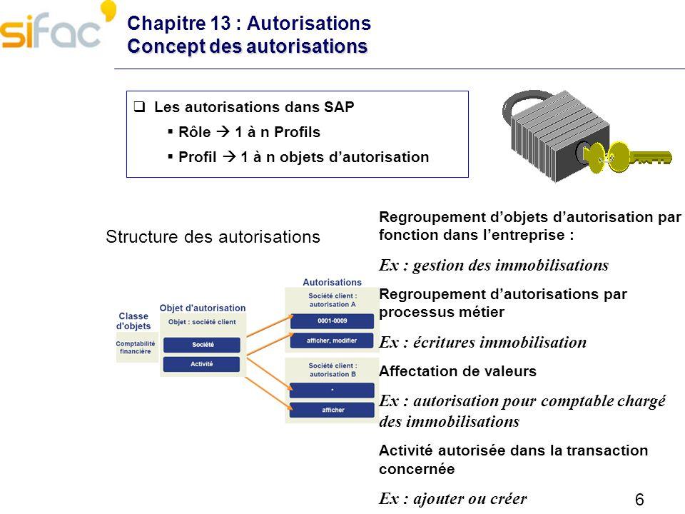 6 Les autorisations dans SAP Rôle 1 à n Profils Profil 1 à n objets dautorisation Structure des autorisations Regroupement dobjets dautorisation par f