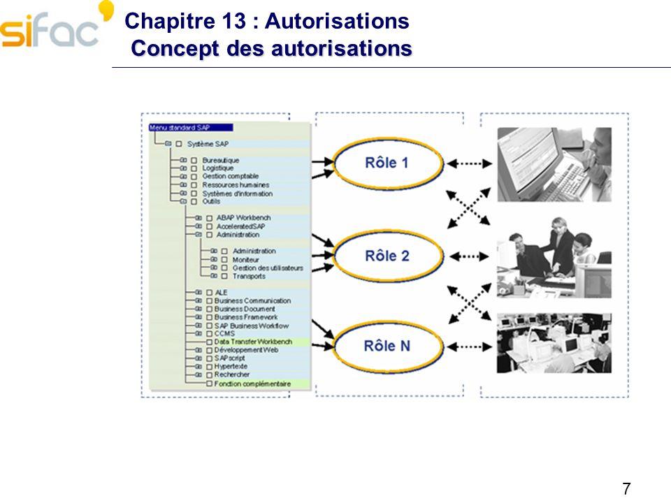 8 Concepts des autorisations Chapitre 13 : Autorisations Concepts des autorisations Autorisations : limitent l accès aux transactions et aux objets