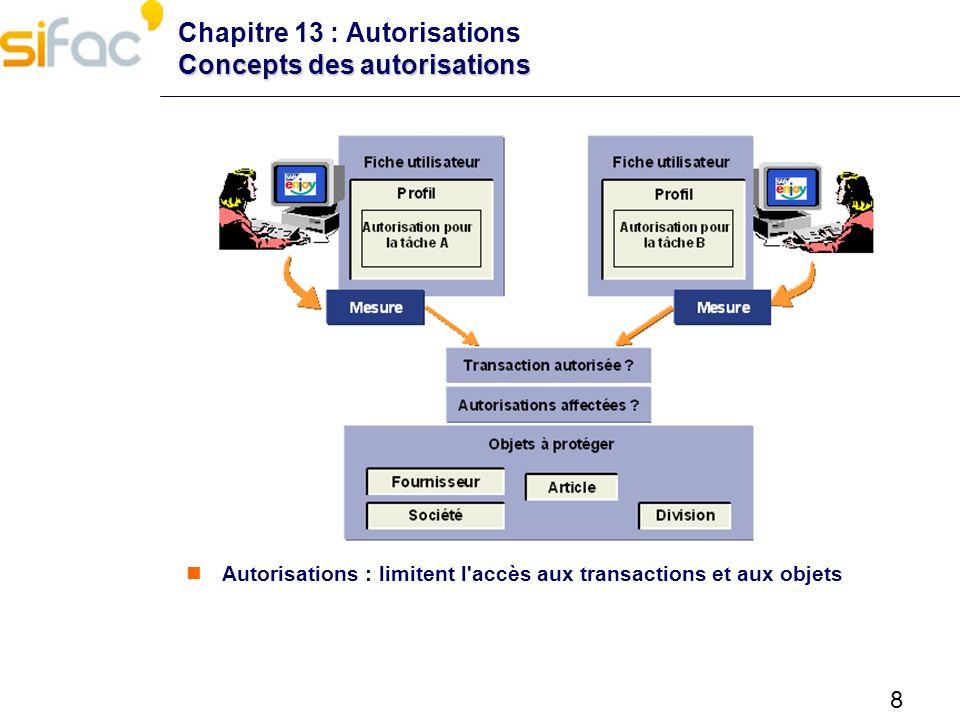 8 Concepts des autorisations Chapitre 13 : Autorisations Concepts des autorisations Autorisations : limitent l'accès aux transactions et aux objets