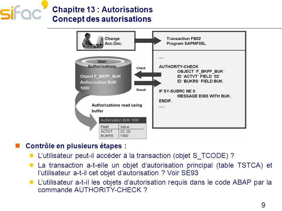 10 Transaction PFCG Chapitre 13 : Autorisations Transaction PFCG Outils de génération dautorisation Description du rôle Définir les transactions et menu utilisateur Gestion des autorisations Affectation utilisateur