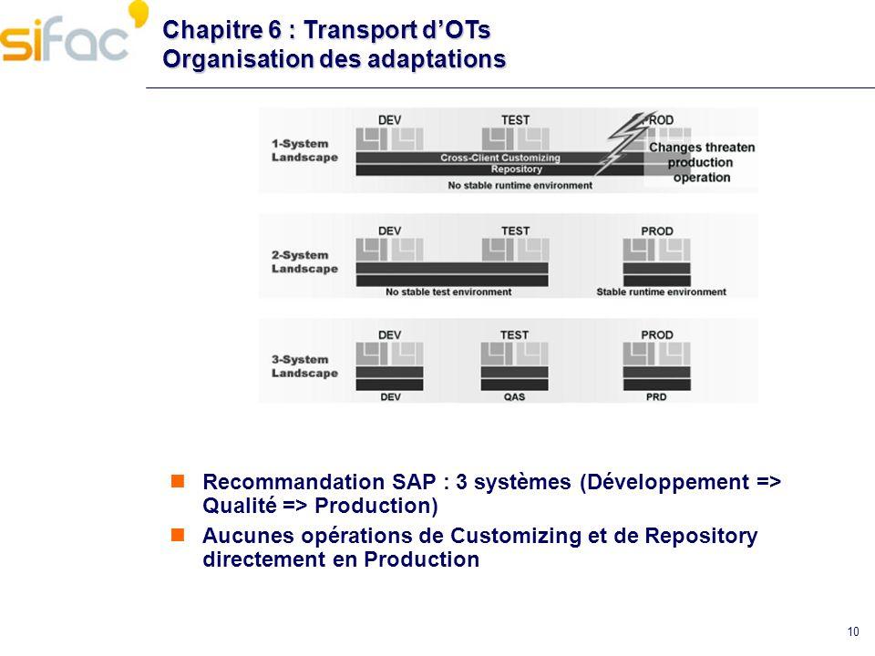 10 Chapitre 6 : Transport dOTs Organisation des adaptations Recommandation SAP : 3 systèmes (Développement => Qualité => Production) Aucunes opération