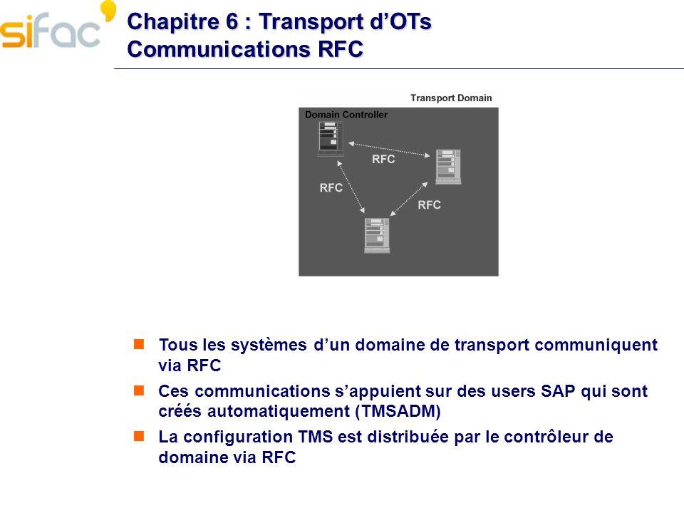 Chapitre 6 : Transport dOTs Communications RFC Tous les systèmes dun domaine de transport communiquent via RFC Ces communications sappuient sur des us
