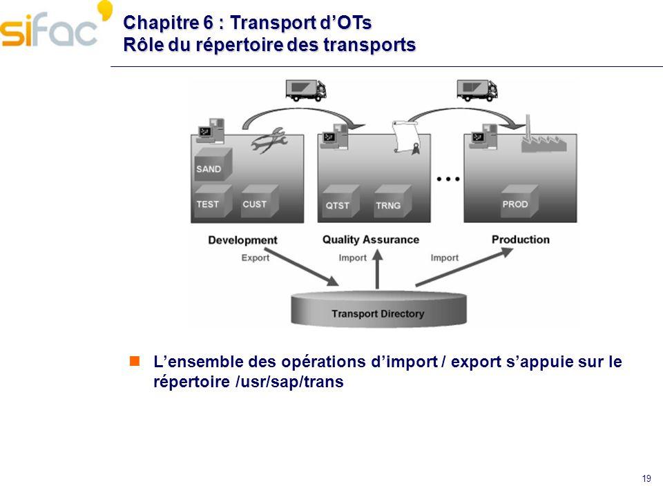 19 Chapitre 6 : Transport dOTs Rôle du répertoire des transports Lensemble des opérations dimport / export sappuie sur le répertoire /usr/sap/trans