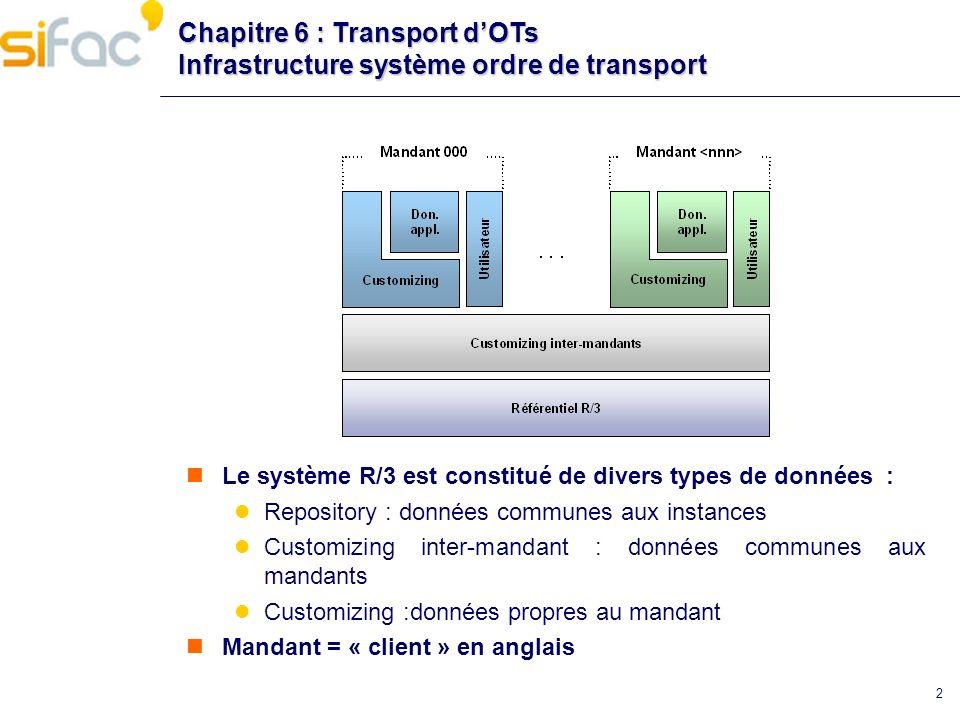 2 Chapitre 6 : Transport dOTs Infrastructure système ordre de transport Le système R/3 est constitué de divers types de données : Repository : données