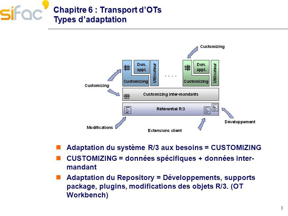 3 Chapitre 6 : Transport dOTs Types dadaptation Adaptation du système R/3 aux besoins = CUSTOMIZING CUSTOMIZING = données spécifiques + données inter-