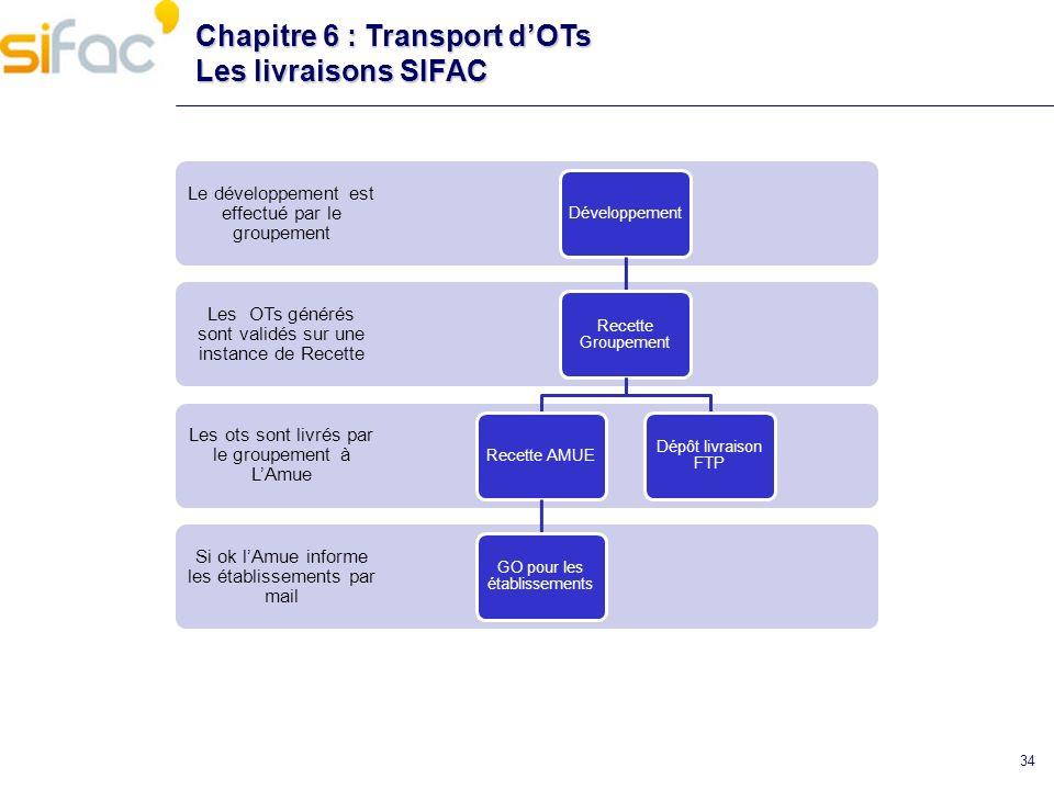 34 Chapitre 6 : Transport dOTs Les livraisons SIFAC Si ok lAmue informe les établissements par mail Les ots sont livrés par le groupement à LAmue Les