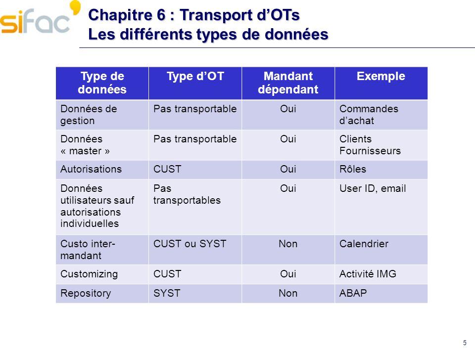 Chapitre 6 : Transport dOTs Les différents types de données Type de données Type dOTMandant dépendant Exemple Données de gestion Pas transportableOuiC