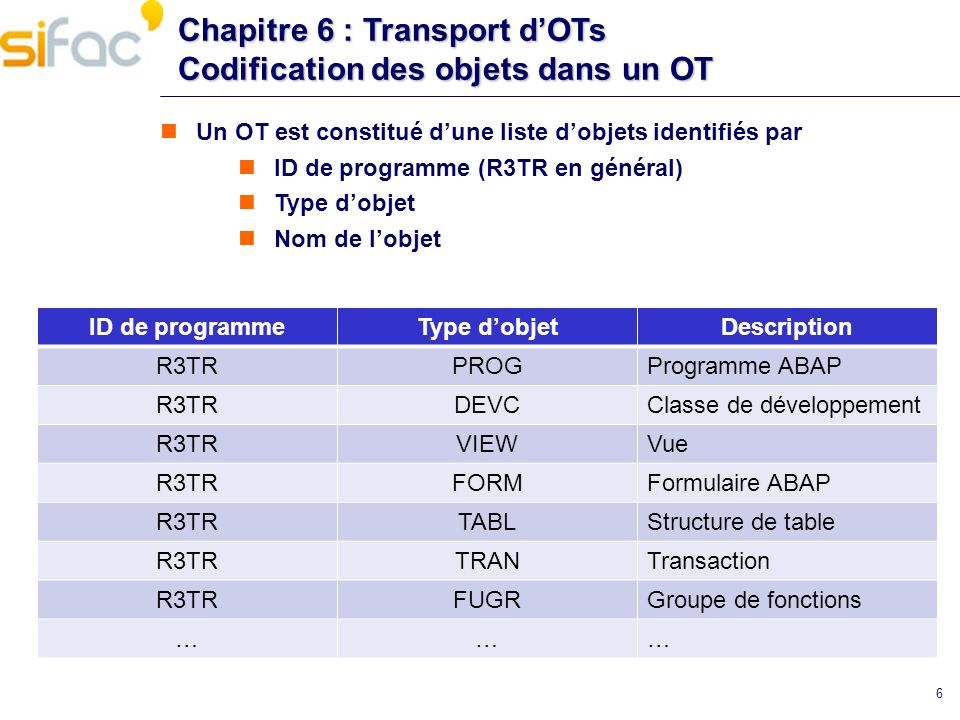 Chapitre 6 : Transport dOTs Transactions et notes utiles SCC4 : Gestion des mandants STMS configuration du TMS import des OT SE01 Création dOT Libération des OT SE09 Vue simplifiée de SE01 SE03 : outils du Transport Organizer SPRO : Paramétrage SAP Note 41732 - Deletion of data in transport directory 37