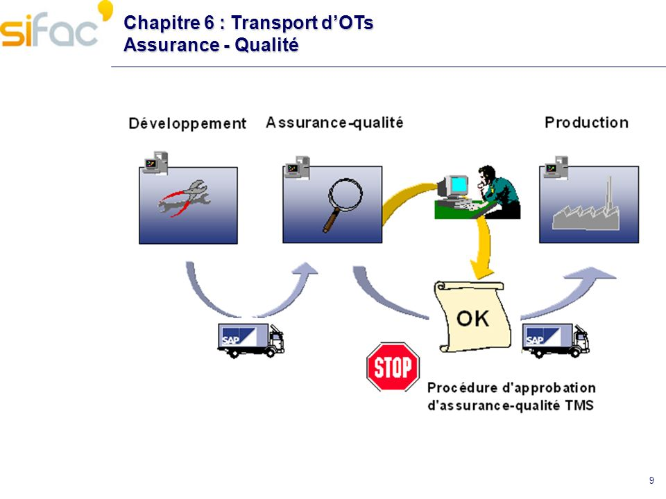 Chapitre 6 : Transport dOTs Répertoire de transport Ordre de transport = cofile + data Stockage sous /usr/sap/trans/ (cofiles – data) Log dexport : /usr/sap/trans/log Il est possible dexporter un mandant complet!