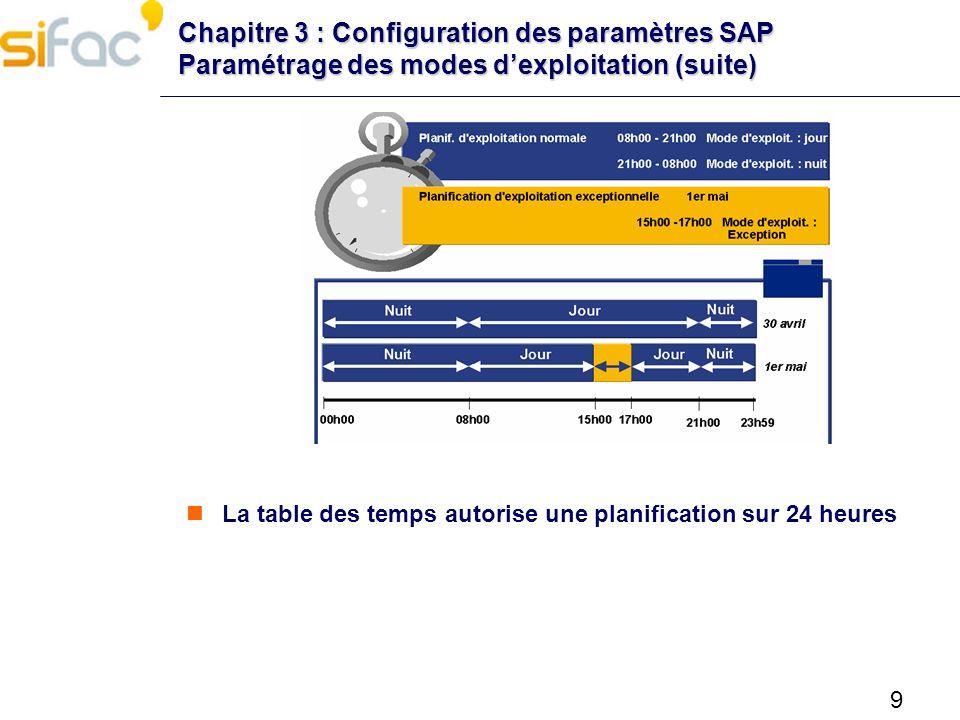 9 Chapitre 3 : Configuration des paramètres SAP Paramétrage des modes dexploitation (suite) La table des temps autorise une planification sur 24 heure
