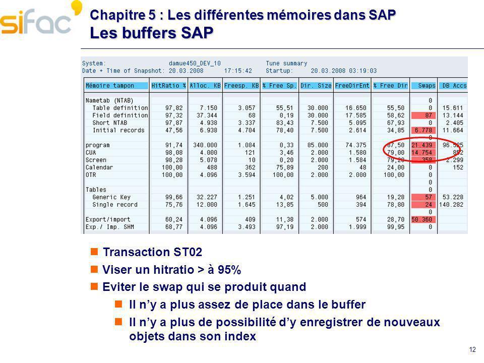 12 Chapitre 5 : Les différentes mémoires dans SAP Les buffers SAP Transaction ST02 Viser un hitratio > à 95% Eviter le swap qui se produit quand Il ny