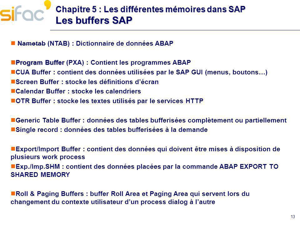 13 Chapitre 5 : Les différentes mémoires dans SAP Les buffers SAP Nametab (NTAB) : Dictionnaire de données ABAP Program Buffer Program Buffer (PXA) :