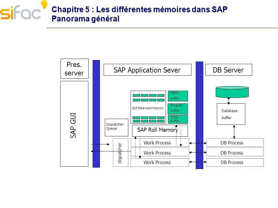Chapitre 5 : Les différentes mémoires dans SAP Contextes et sessions Chaque session génère la création dun contexte utilisateur Il existe 2 types de sessions Session externe : ouverte explicitement (par un utilisateur) Session interne : ouverte implicitement (par un programme) Le contexte utilisateur est constitué Des données utilisées dans une transaction De variables, tables internes et listes Les données de contexte sont stockées dans plusieurs zones mémoires SAP Roll Memory SAP Extended Memory SAP Heap Memory