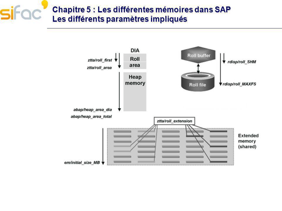 Chapitre 5 : Les différentes mémoires dans SAP Zero administration memory management Chapitre 5 : Les différentes mémoires dans SAP Zero administration memory management (Windows) ZAMM a été introduit pour limiter la complexité de la configuration des zones mémoires SAP Le principe est le suivant : lallocation dynamique dune extended memory quasi infinie.