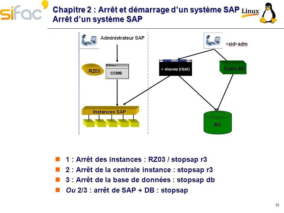 10 Chapitre 2 : Arrêt et démarrage dun système SAP Arrêt dun système SAP 1 : Arrêt des instances : RZ03 / stopsap r3 2 : Arrêt de la centrale instance