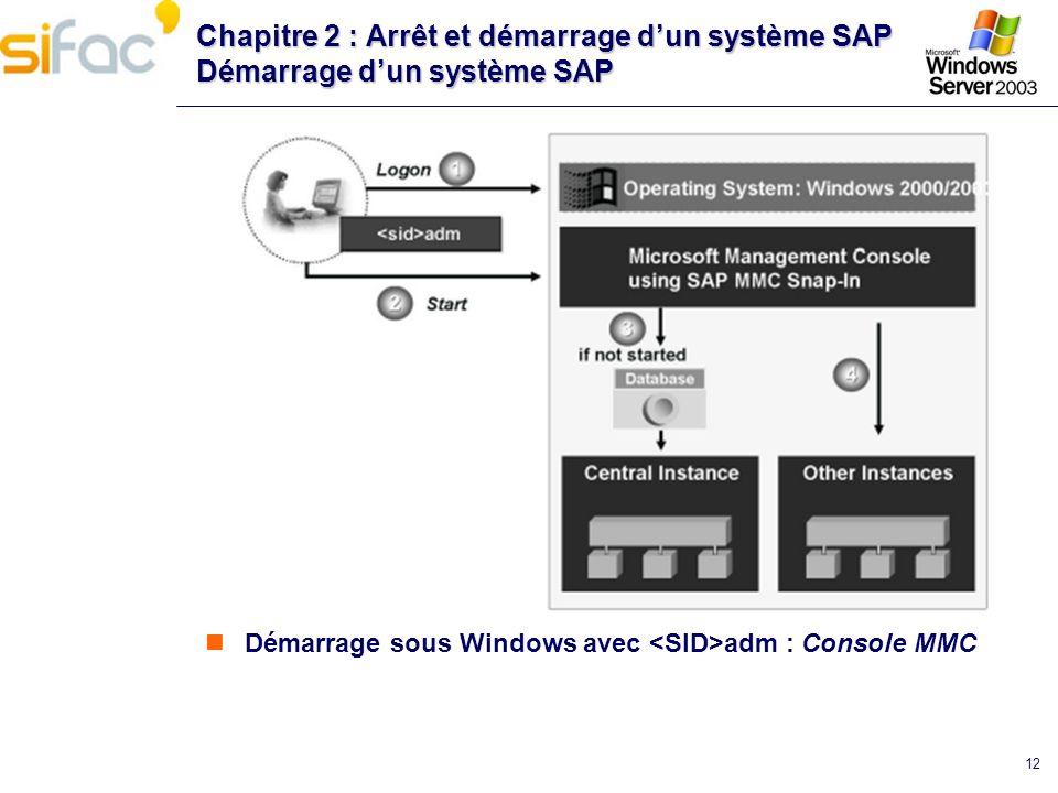 12 Chapitre 2 : Arrêt et démarrage dun système SAP Démarrage dun système SAP Démarrage sous Windows avec adm : Console MMC