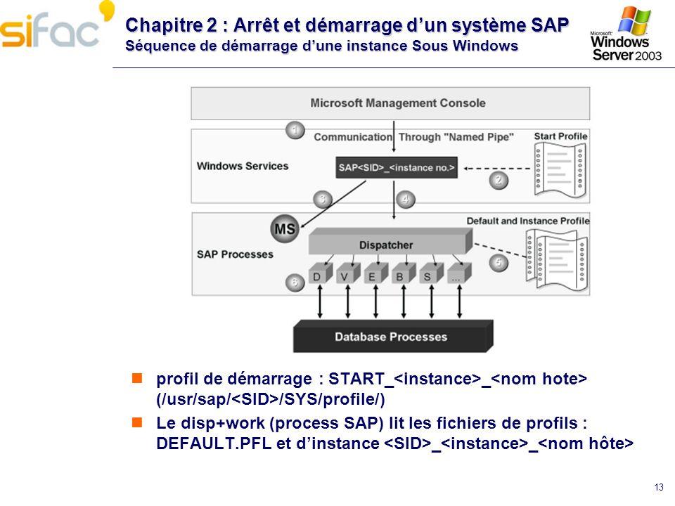 13 Chapitre 2 : Arrêt et démarrage dun système SAP Séquence de démarrage dune instance Sous Windows profil de démarrage : START_ _ (/usr/sap/ /SYS/pro