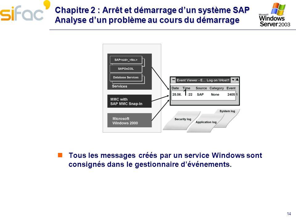 14 Chapitre 2 : Arrêt et démarrage dun système SAP Analyse dun problème au cours du démarrage Tous les messages créés par un service Windows sont cons