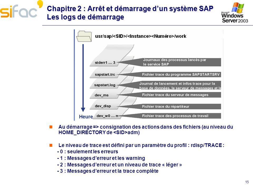15 Chapitre 2 : Arrêt et démarrage dun système SAP Les logs de démarrage Au démarrage => consignation des actions dans des fichiers (au niveau du HOME