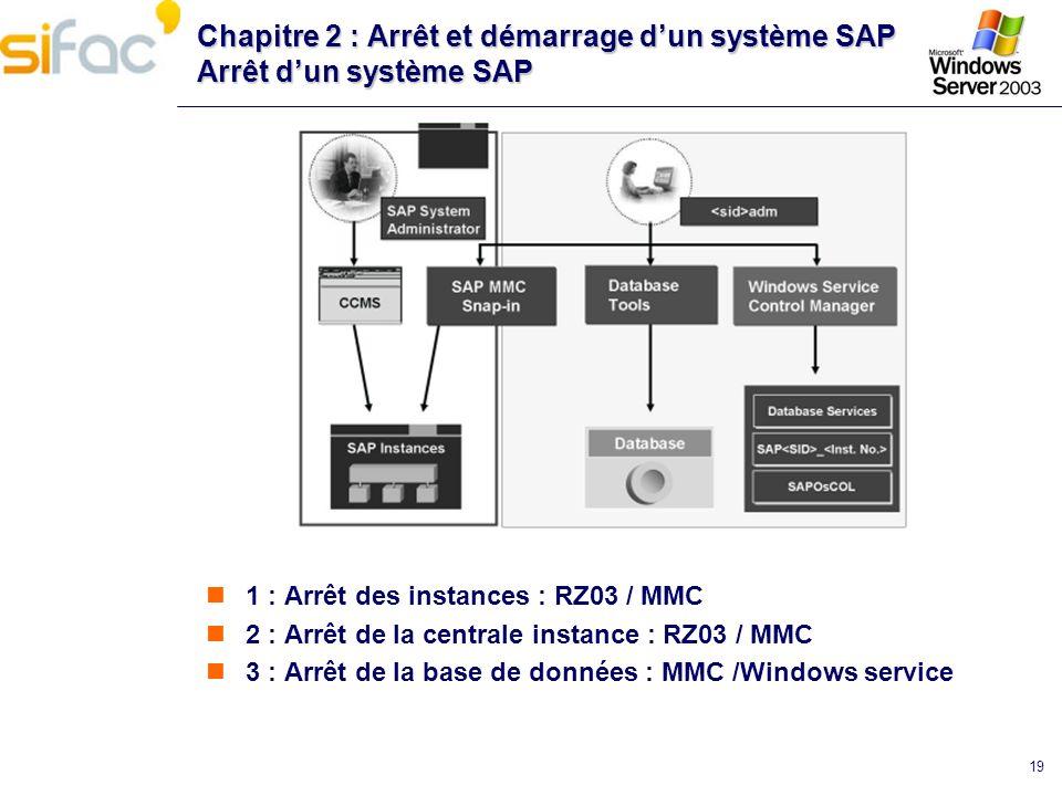 19 Chapitre 2 : Arrêt et démarrage dun système SAP Arrêt dun système SAP 1 : Arrêt des instances : RZ03 / MMC 2 : Arrêt de la centrale instance : RZ03