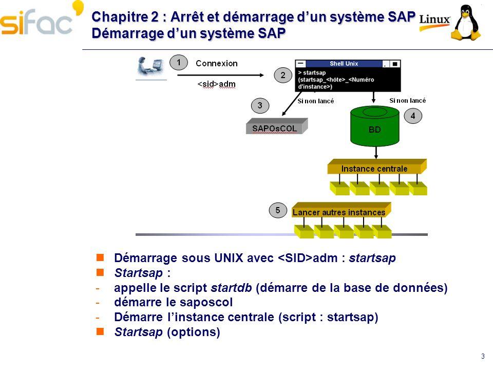 3 Chapitre 2 : Arrêt et démarrage dun système SAP Démarrage dun système SAP Démarrage sous UNIX avec adm : startsap Startsap : -appelle le script star