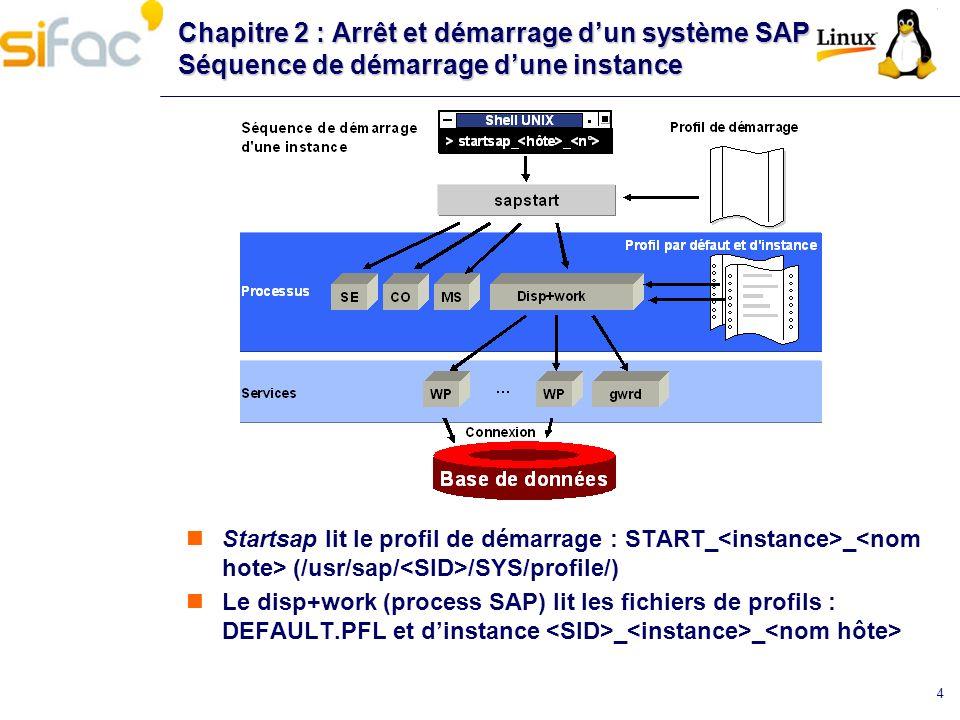 4 Chapitre 2 : Arrêt et démarrage dun système SAP Séquence de démarrage dune instance Startsap lit le profil de démarrage : START_ _ (/usr/sap/ /SYS/p