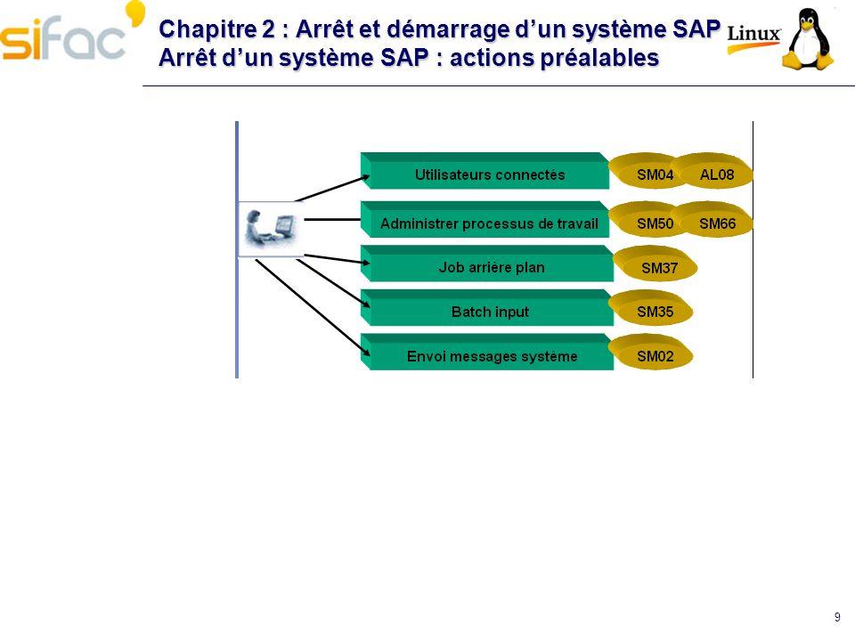9 Chapitre 2 : Arrêt et démarrage dun système SAP Arrêt dun système SAP : actions préalables