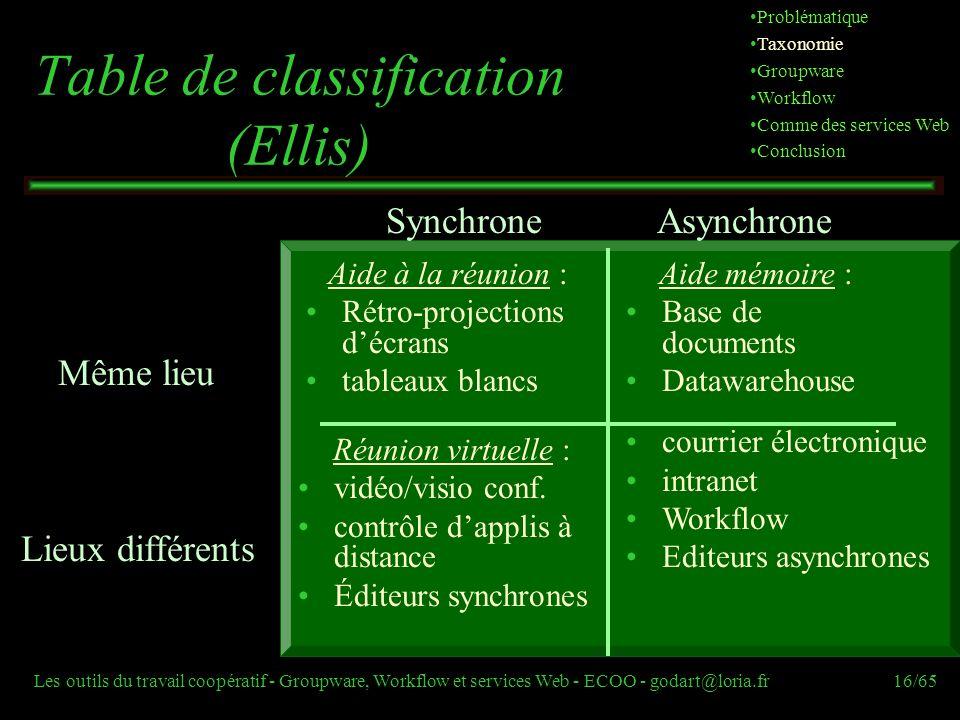 Les outils du travail coopératif - Groupware, Workflow et services Web - ECOO - godart@loria.fr16/65 Table de classification (Ellis) SynchroneAsynchro
