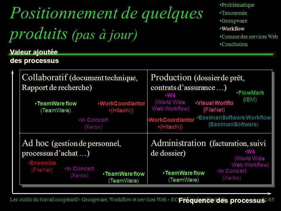 Les outils du travail coopératif - Groupware, Workflow et services Web - ECOO - godart@loria.fr52/65 Fréquence des processus Valeur ajoutée des proces