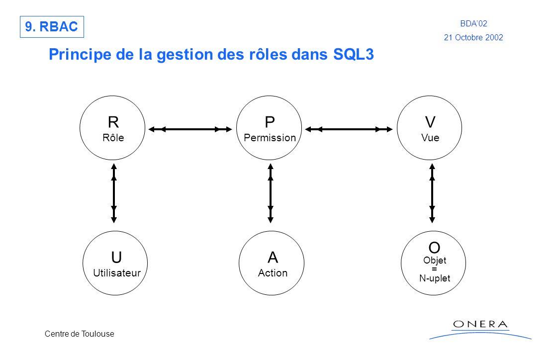 Centre de Toulouse BDA02 21 Octobre 2002 Principe de la gestion des rôles dans SQL3 R Rôle P Permission V Vue A Action O Objet = N-uplet U Utilisateur