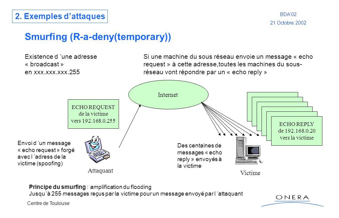 Centre de Toulouse BDA02 21 Octobre 2002 Smurfing (R-a-deny(temporary)) Attaquant Victime Internet ECHO REQUEST de la victime vers 192.168.0.255 ECHO