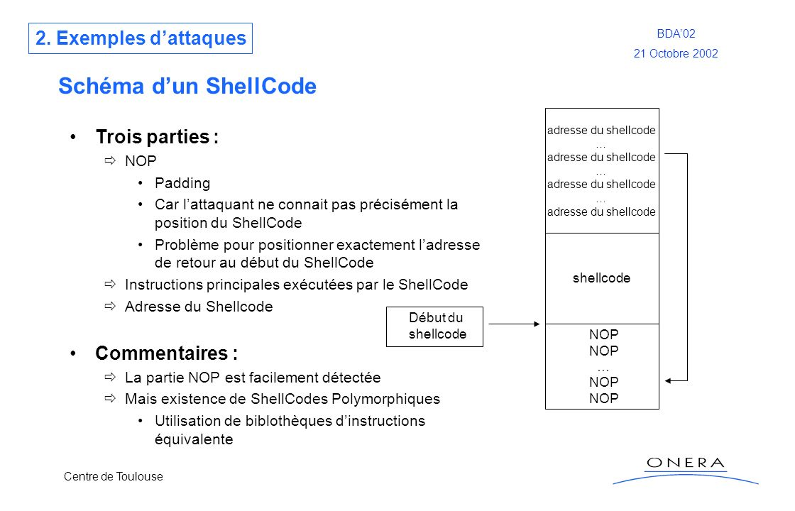 Centre de Toulouse BDA02 21 Octobre 2002 Schéma dun ShellCode Trois parties : NOP Padding Car lattaquant ne connait pas précisément la position du She