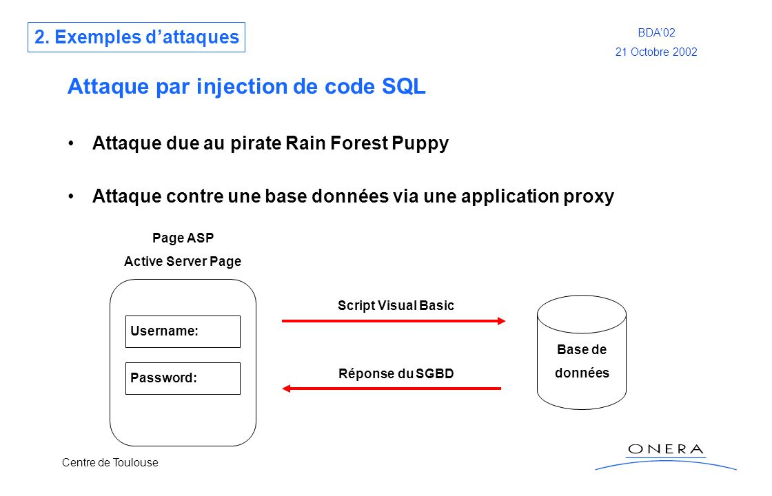 Centre de Toulouse BDA02 21 Octobre 2002 Attaque par injection de code SQL Attaque due au pirate Rain Forest Puppy Attaque contre une base données via