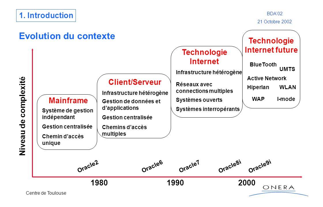 Centre de Toulouse BDA02 21 Octobre 2002 Evolution du contexte 198019902000 Mainframe Système de gestion indépendant Gestion centralisée Chemin daccès
