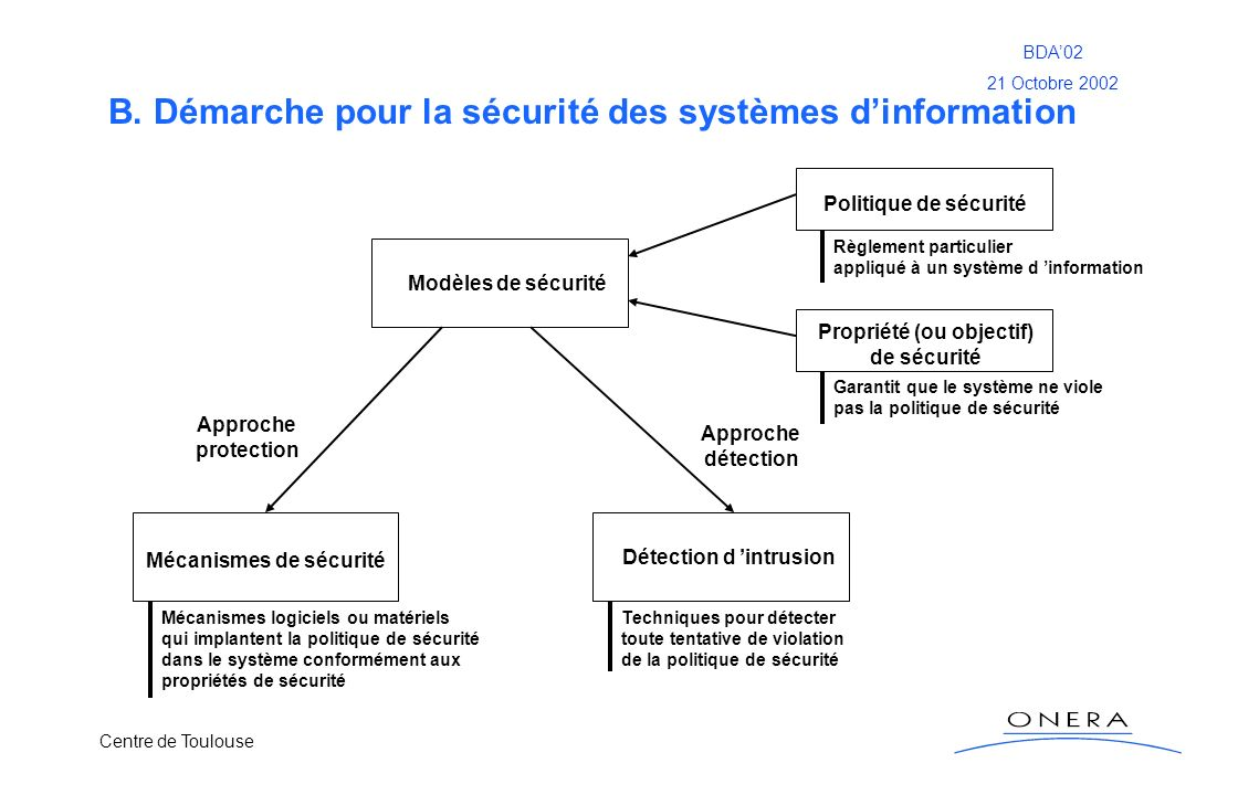 Centre de Toulouse BDA02 21 Octobre 2002 B. Démarche pour la sécurité des systèmes dinformation Modèles de sécurité Mécanismes de sécurité Détection d