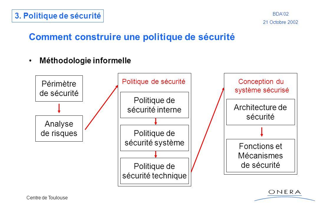 Centre de Toulouse BDA02 21 Octobre 2002 Comment construire une politique de sécurité Méthodologie informelle Périmètre de sécurité Analyse de risques