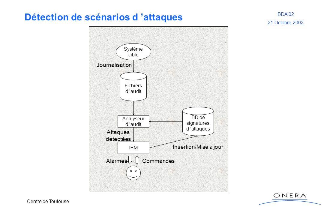 Centre de Toulouse BDA02 21 Octobre 2002 Détection de scénarios d attaques Fichiers d audit Système cible Analyseur d audit IHM BD de signatures d att
