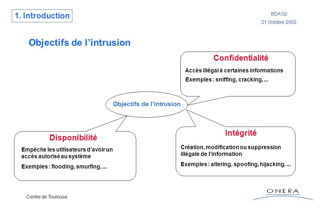Centre de Toulouse BDA02 21 Octobre 2002 Objectifs de lintrusion 1. Introduction Objectifs de lintrusion Confidentialité Intégrité Disponibilité Accès