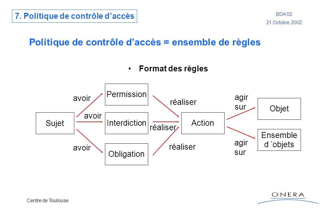 Centre de Toulouse BDA02 21 Octobre 2002 Politique de contrôle daccès = ensemble de règles Format des règles Sujet Permission Interdiction Obligation